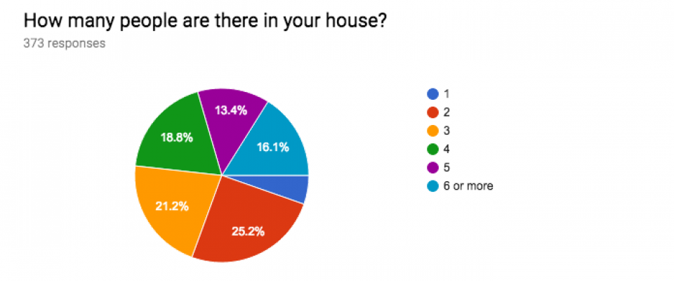 How many people are there in your house?