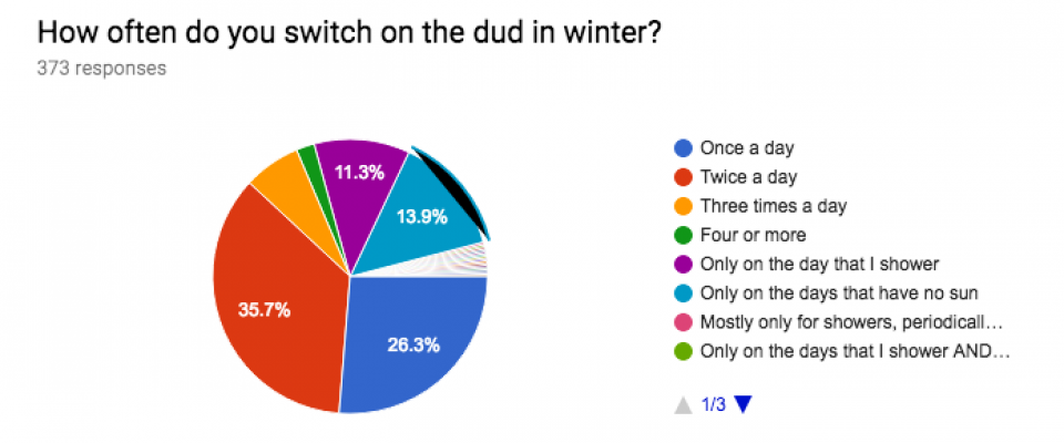 How often do you switch on the dud in winter?